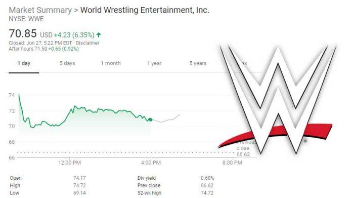 WWE stock
